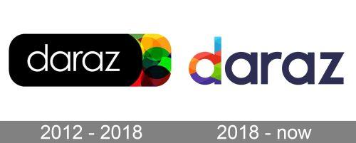 Daraz Logo history