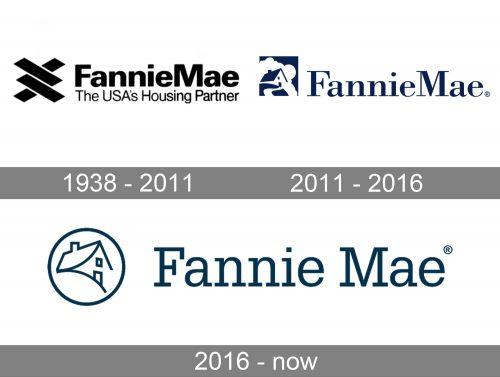 Fannie Mae Logo history