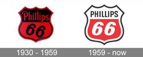 Phillips 66 Logo history