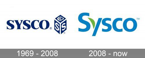 Sysco Logo history