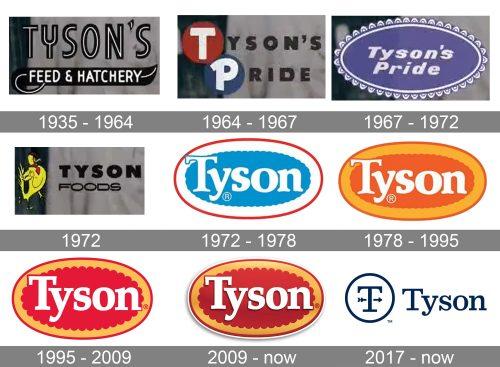 Tyson Foods Logo history