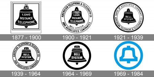 Bell System Logo history