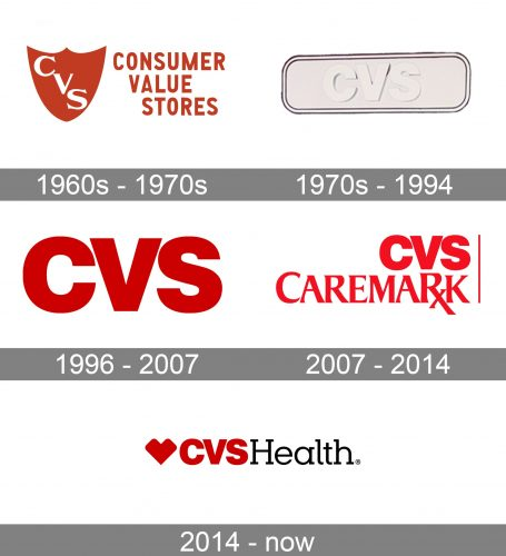 CVS Health Logo history