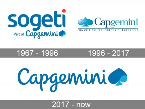 Capgemini Logo history
