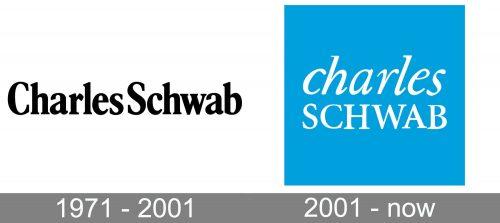 Charles Schwab Logo history