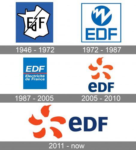 EDF (Électricité de France) Logo history