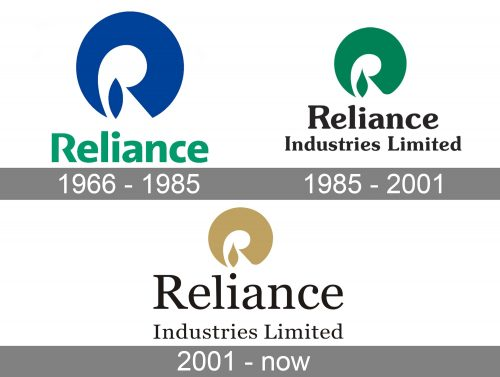 Reliance Industries Limited (RIL) Logo history