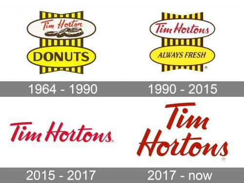 Tim Hortons Logo history