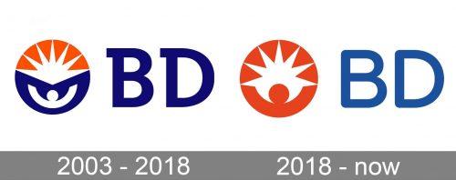 BD Becton Dickinson and Company Logo history