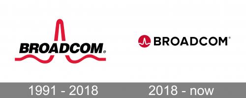Broadcom Logo PNG history