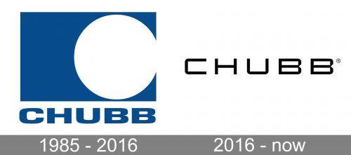 Chubb Logo history