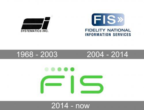 FIS Logo history