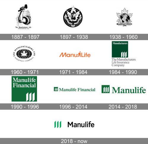 Manulife Logo history