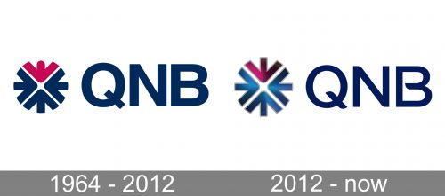 QNB Logo history