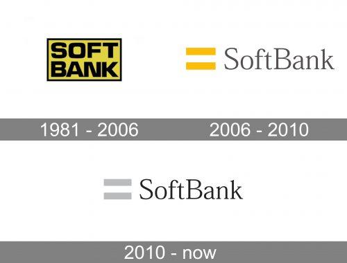 SoftBank Logo history