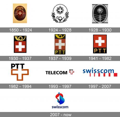 Swisscom Logo history