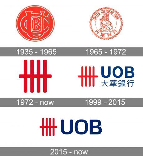 UOB Logo history