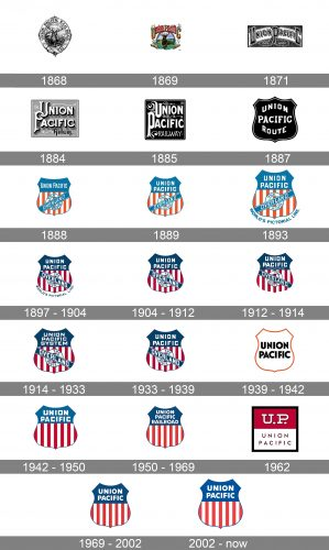 Union Pacific Logo history
