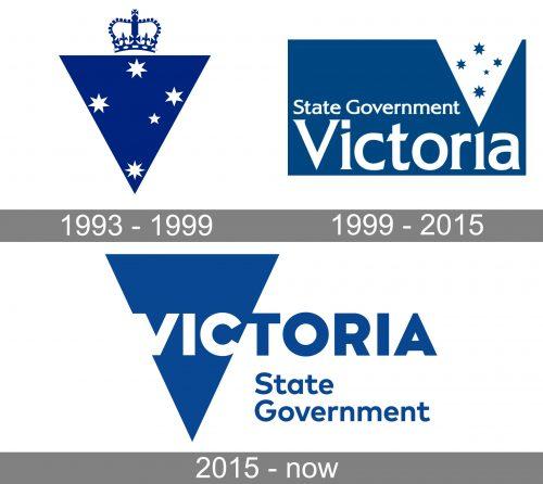 Victoria State Logo history