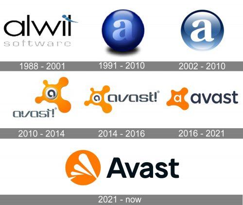 Avast Logo history