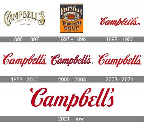Campbells Logo history