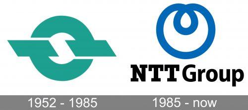 NTT Group Logo history