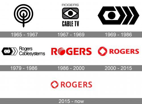 Rogers Logo history
